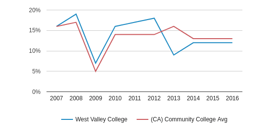 This chart display the percentage of Asian students in West Valley College and the percentage of Asian community college students in CA by year, with the latest 2015-16 school year data.