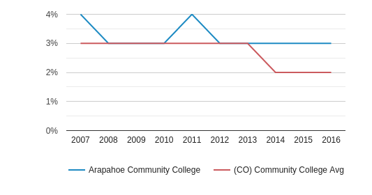 This chart display the percentage of Asian students in Arapahoe Community College and the percentage of Asian community college students in CO by year, with the latest 2015-16 school year data.