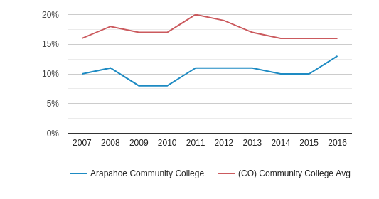 This chart display the percentage of Hispanic students in Arapahoe Community College and the percentage of Hispanic community college students in CO by year, with the latest 2015-16 school year data.