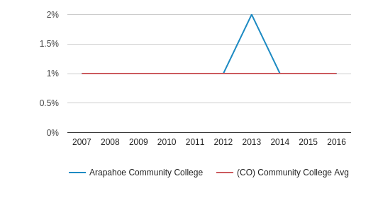 Arapahoe Community College American Indian/Alaskan (2007-2016)