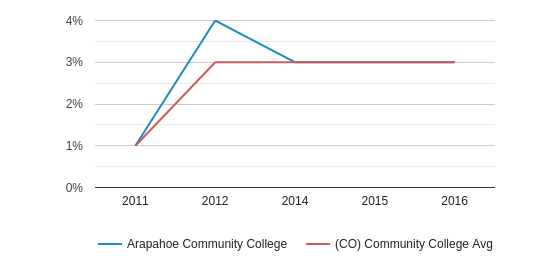 Arapahoe Community College More (2011-2016)