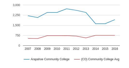 Arapahoe Community College Full-Time Students (2007-2016)