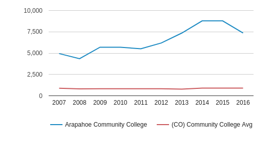 Arapahoe Community College Part-Time Students (2007-2016)