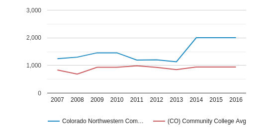 This chart display the total enrollment of Colorado Northwestern Community College and community college average number of enrollment of CO by year, with the latest 2015-16 school year data.