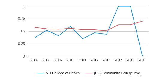 This chart display the diversity score of ATI College of Health and the community college average diversity score of FL by year, with the latest 2015-16 school year data.