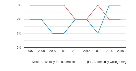 This chart display the percentage of Asian students in Keiser University-Ft Lauderdale and the percentage of Asian community college students in FL by year, with the latest 2014-15 school year data.