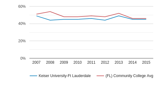 This chart display the percentage of White students in Keiser University-Ft Lauderdale and the percentage of White community college students in FL by year, with the latest 2014-15 school year data.