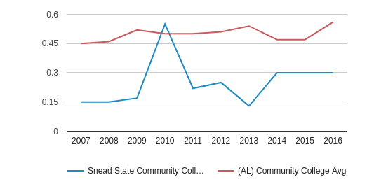 Snead State Community College Diversity Score (2007-2016)