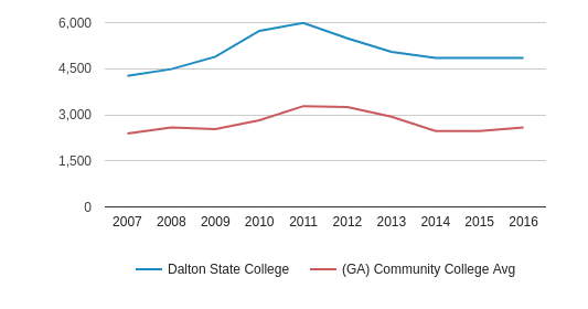 Dalton State College Total Enrollment (2007-2016)