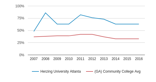 Herzing University Atlanta Black (2007-2016)