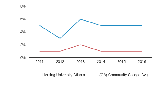 Herzing University Atlanta More (2011-2016)