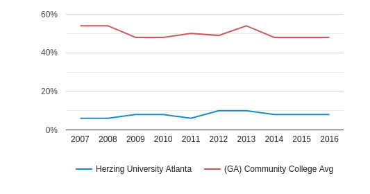 Herzing University Atlanta White (2007-2016)