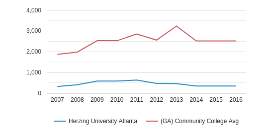 Herzing University Atlanta Total Enrollment (2007-2016)