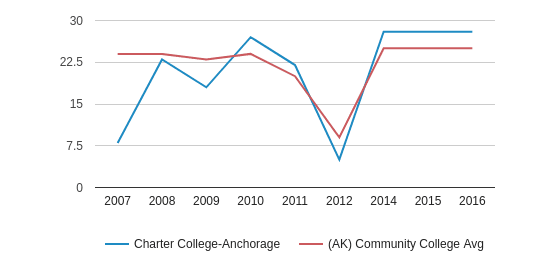 This chart display the student staff ratio of Charter College-Anchorage and community college average student staff ratio of AK by year, with the latest 2015-16 school year data.