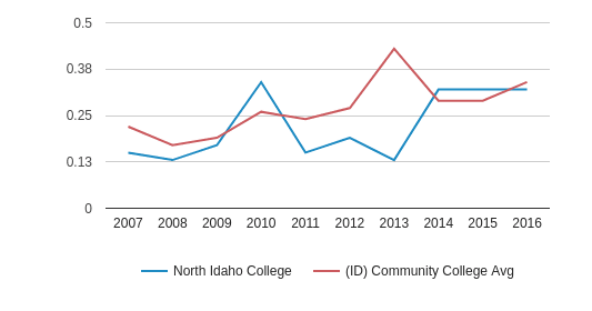 This chart display the diversity score of North Idaho College and the community college average diversity score of ID by year, with the latest 2015-16 school year data.