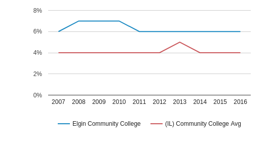 Elgin Community College Asian (2007-2016)