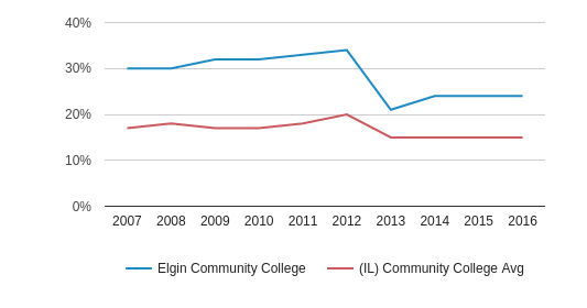 Elgin Community College Hispanic (2007-2016)