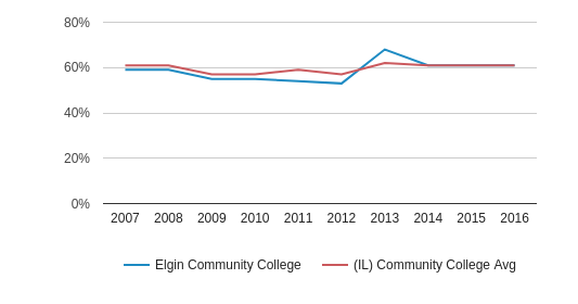 Elgin Community College White (2007-2016)