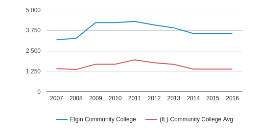 Elgin Community College Full-Time Students (2007-2016)