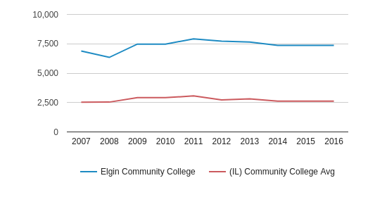 Elgin Community College Part-Time Students (2007-2016)