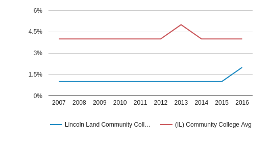 This chart display the percentage of Asian students in Lincoln Land Community College and the percentage of Asian community college students in IL by year, with the latest 2015-16 school year data.