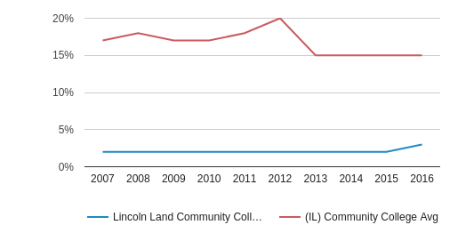 This chart display the percentage of Hispanic students in Lincoln Land Community College and the percentage of Hispanic community college students in IL by year, with the latest 2015-16 school year data.