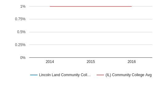 This chart display the percentage of Two or more races students in Lincoln Land Community College and the percentage of Two or more races community college students in IL by year, with the latest 2015-16 school year data.