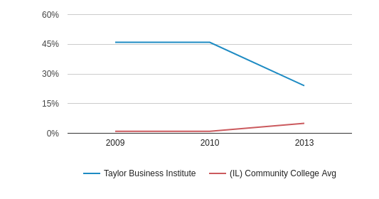 Taylor Business Institute Non Resident (2009-2013)
