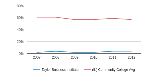 This chart display the percentage of White students in Taylor Business Institute and the percentage of White community college students in IL by year, with the latest 2011-12 school year data.