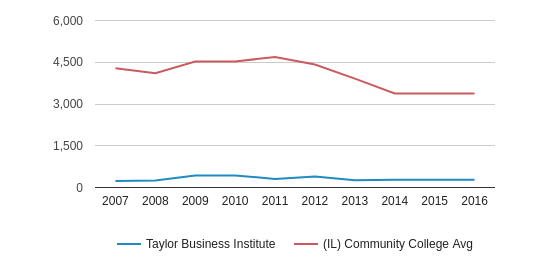 This chart display the total enrollment of Taylor Business Institute and community college average number of enrollment of IL by year, with the latest 2015-16 school year data.