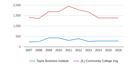 This chart display the total number of Full-Time students enrollment of Taylor Business Institute and average number of community college Full-Time students enrollment of IL by year, with the latest 2015-16 school year data.