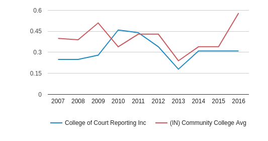 This chart display the diversity score of College of Court Reporting Inc and the community college average diversity score of IN by year, with the latest 2015-16 school year data.