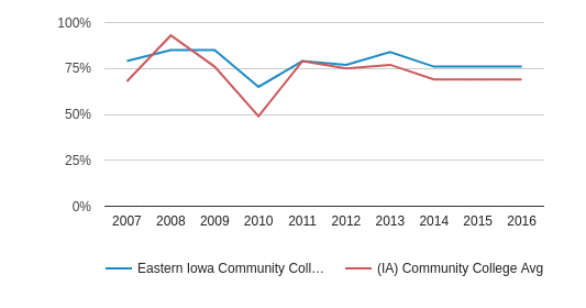 This chart display the percentage of White students in Eastern Iowa Community College District and the percentage of White community college students in IA by year, with the latest 2015-16 school year data.
