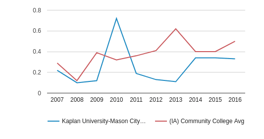 This chart display the diversity score of Kaplan University-Mason City Campus and the community college average diversity score of IA by year, with the latest 2015-16 school year data.