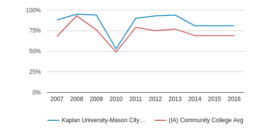 This chart display the percentage of White students in Kaplan University-Mason City Campus and the percentage of White community college students in IA by year, with the latest 2015-16 school year data.