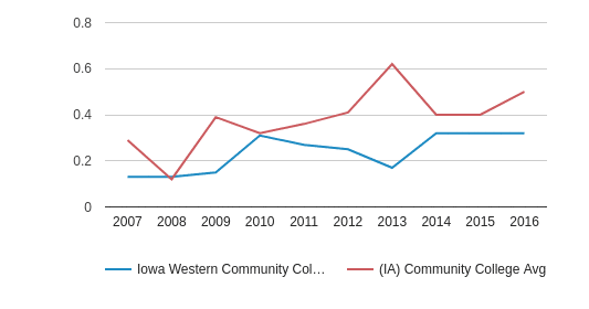 This chart display the diversity score of Iowa Western Community College and the community college average diversity score of IA by year, with the latest 2015-16 school year data.