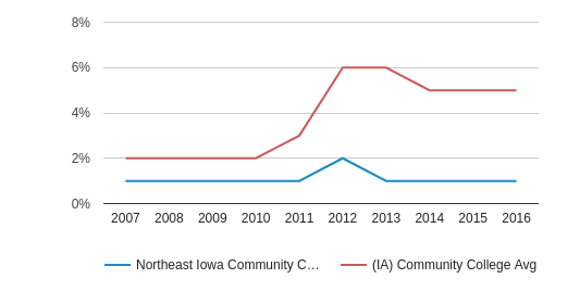 This chart display the percentage of Hispanic students in Northeast Iowa Community College: Calmar & Peosta and the percentage of Hispanic community college students in IA by year, with the latest 2015-16 school year data.