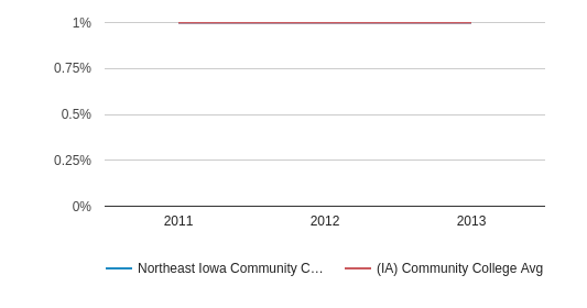 This chart display the percentage of Two or more races students in Northeast Iowa Community College: Calmar & Peosta and the percentage of Two or more races community college students in IA by year, with the latest 2012-13 school year data.