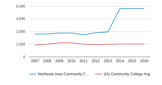 This chart display the total number of Part-Time students enrollment of Northeast Iowa Community College: Calmar & Peosta and average number of community college Part-Time students enrollment of IA by year, with the latest 2015-16 school year data.