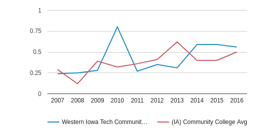 This chart display the diversity score of Western Iowa Tech Community College and the community college average diversity score of IA by year, with the latest 2015-16 school year data.