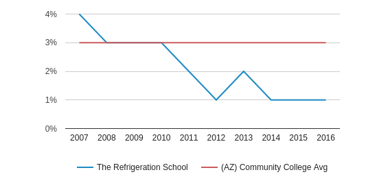 This chart display the percentage of Asian students in The Refrigeration School and the percentage of Asian community college students in AZ by year, with the latest 2015-16 school year data.