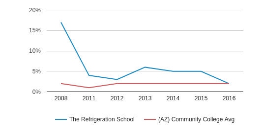 This chart display the percentage of Two or more races students in The Refrigeration School and the percentage of Two or more races community college students in AZ by year, with the latest 2015-16 school year data.