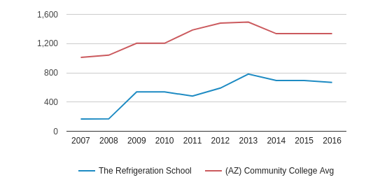 This chart display the total number of Full-Time students enrollment of The Refrigeration School and average number of community college Full-Time students enrollment of AZ by year, with the latest 2015-16 school year data.