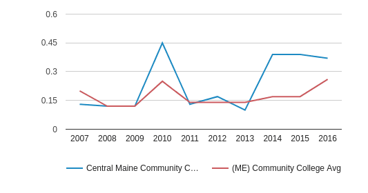 Central Maine Community College Diversity Score (2007-2016)
