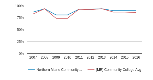This chart display the percentage of White students in Northern Maine Community College and the percentage of White community college students in ME by year, with the latest 2015-16 school year data.