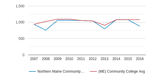Northern Maine Community College Total Enrollment (2007-2016)
