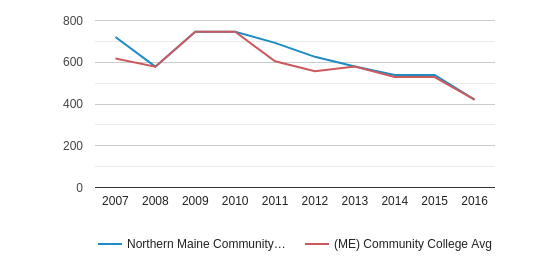 Northern Maine Community College Full-Time Students (2007-2016)