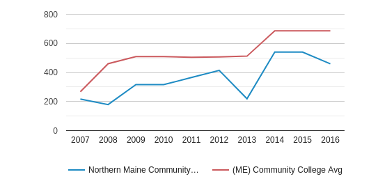 Northern Maine Community College Part-Time Students (2007-2016)