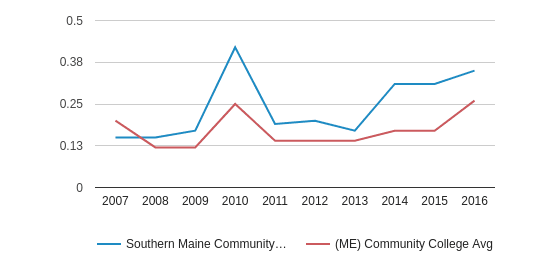 This chart display the diversity score of Southern Maine Community College and the community college average diversity score of ME by year, with the latest 2015-16 school year data.