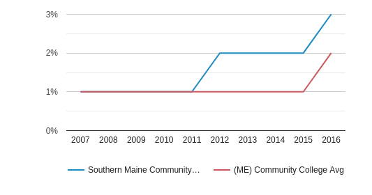 Southern Maine Community College Hispanic (2007-2016)